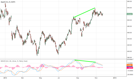 AAPL: second thoughts