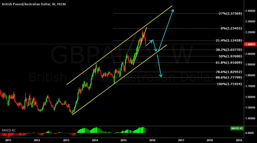 GBPAUD Weekly outlook.