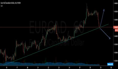 EURCAD: EUR CAD BOUNCE OR BREAK