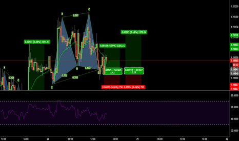 EURUSD: bullish gartley setup