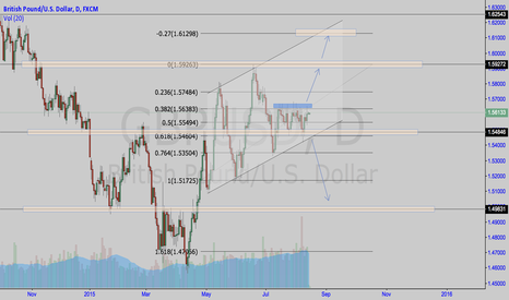 GBPUSD: STERLING DAILY OUTLOOK