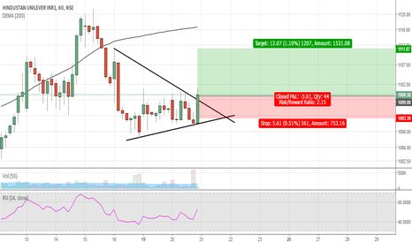 HINDUNILVR: HIndustan Unilever-Price making a symmetrical triangle