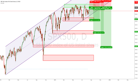 SPX500: SPX500 looks ready to go deeply