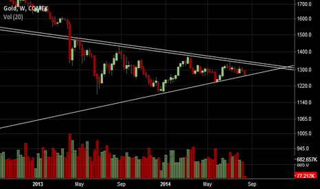 GC1!: Gold at critical juncture as it closes in on its apex