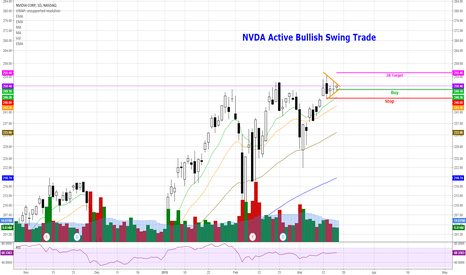 NVDA: NVDA - Bullish Swing Trade
