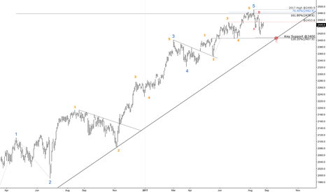 SPX: S&P 500 - Medium Term (Daily) - Wave Count