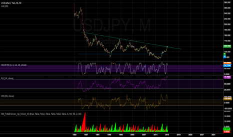 USDJPY: USD/JPY idea