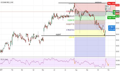 ICICIBANK: S & R short idea ICICI bank