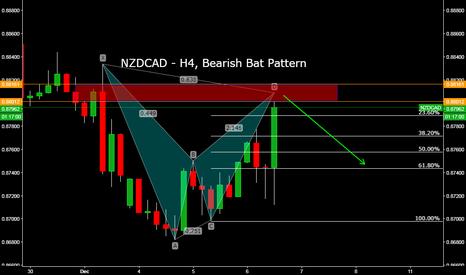 NZDCAD: NZDCAD - H4, Bearish Bat Pattern