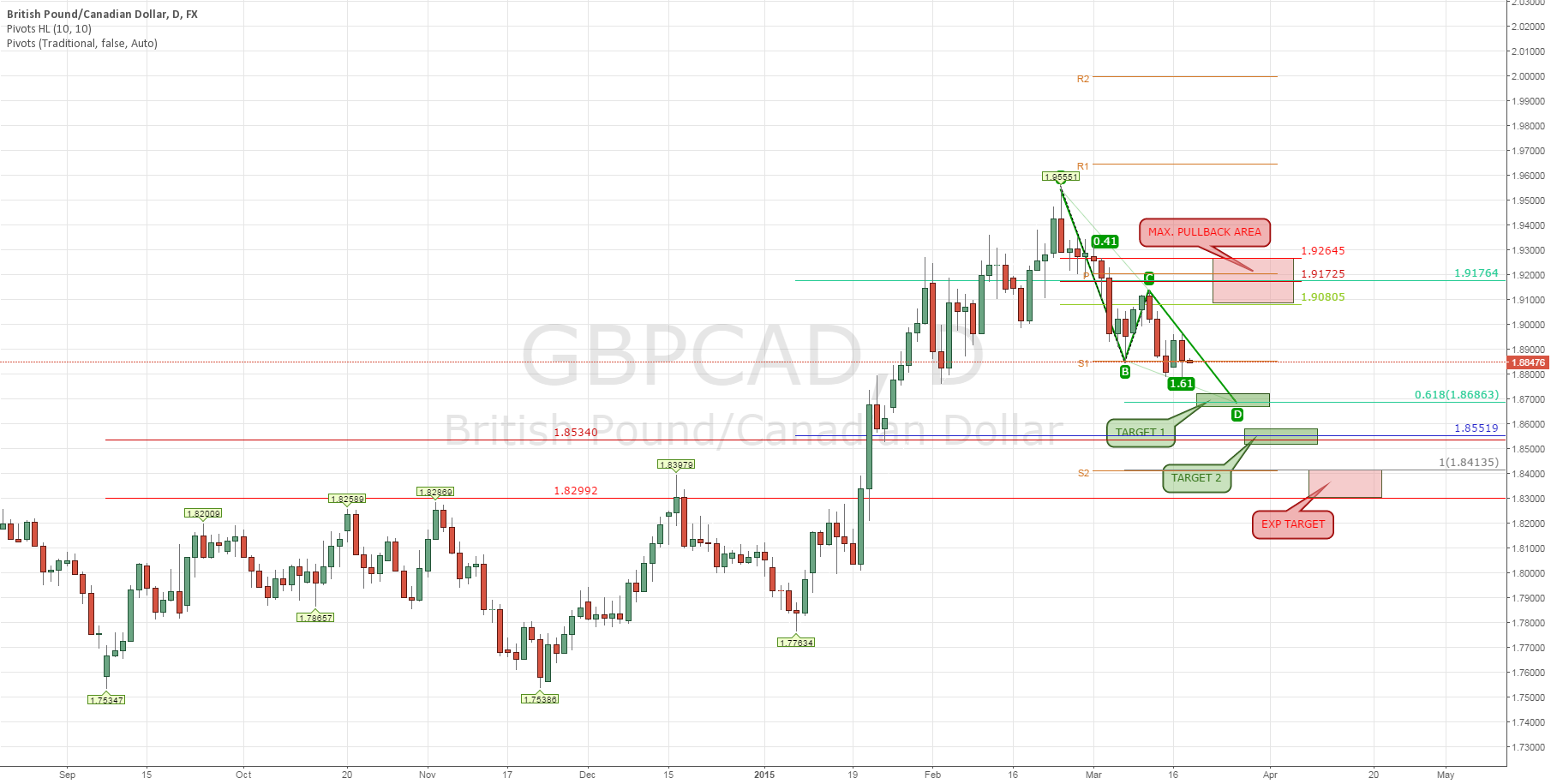 GBP/CAD: Trading Strategy (Part 3)
