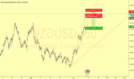 NZDUSD: Línea de tendencia   Trend Line