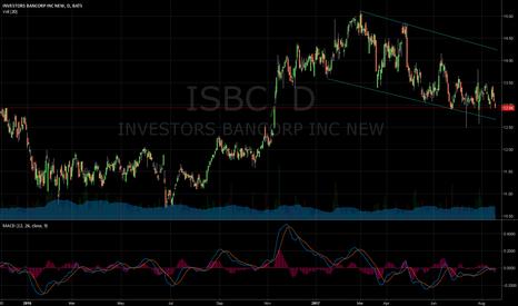 ISBC: falling wedge