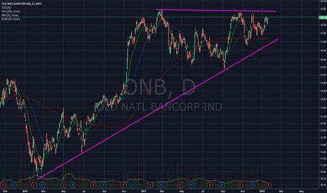 ONB: ONB breakout