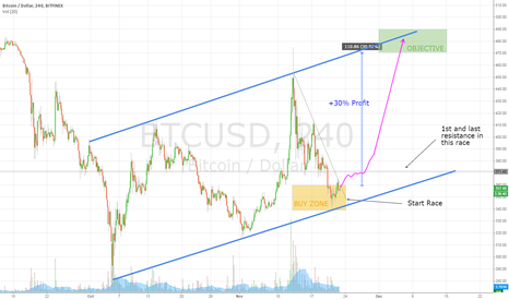 BTCUSD: 3RD BTCUSD Race Coming Soon!