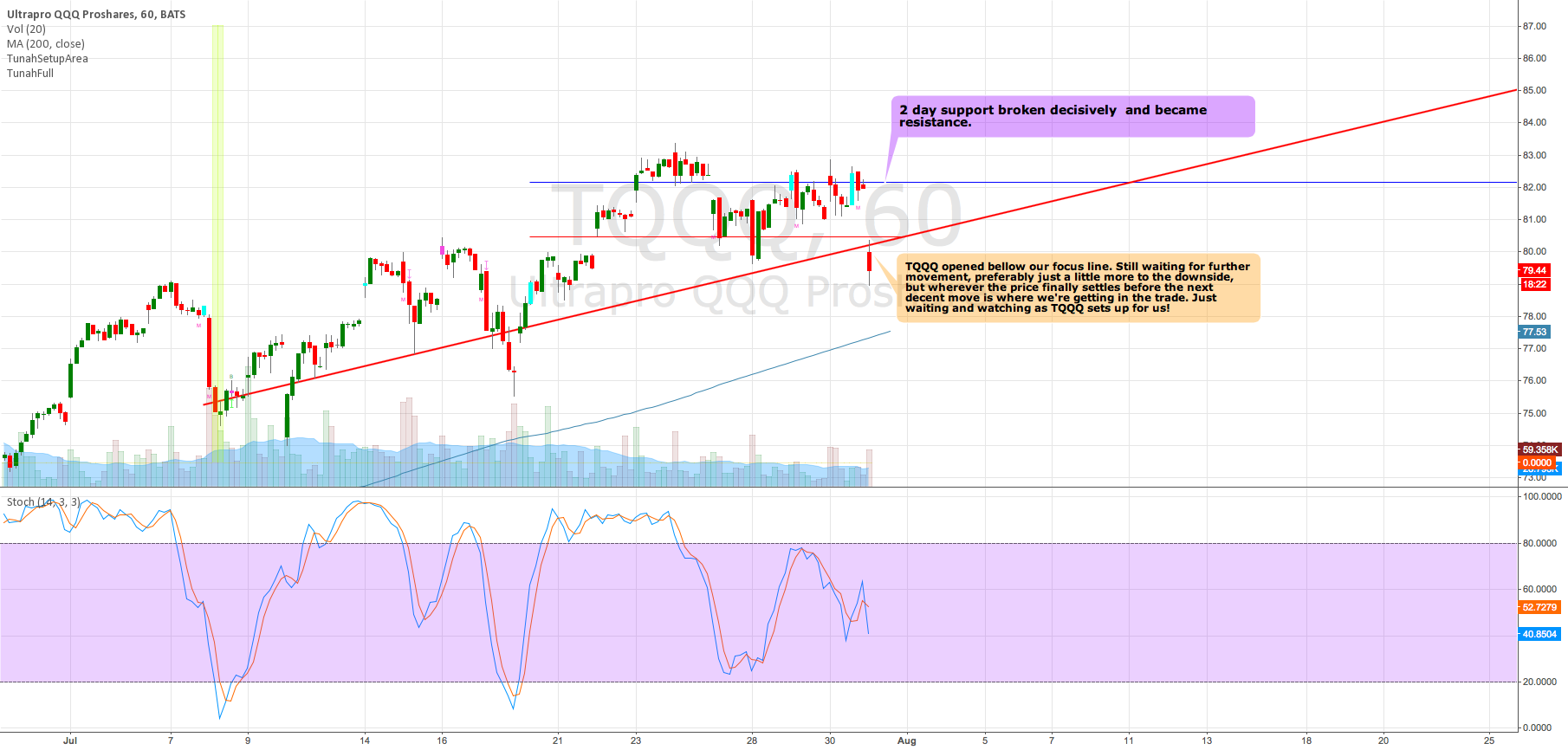 TQQQ opened bellow Focus Line as it pushes to setup for a buy.