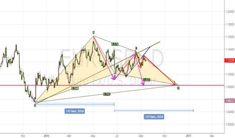 EURUSD: long time to sell