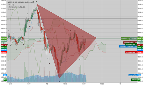 XBTEUR: Watch for break outside of this triangle