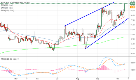 NATIONALUM: National Aluminium -Bullish break to target higher prices