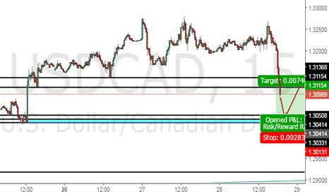 USDCAD: MY USDCAD TRADE IDEAS