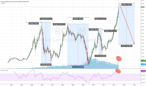 RCL: RCL - Time to pause - Could see USD 32 within Jan. 2018.
