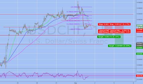 USDCHF: Short Trade USDCHF