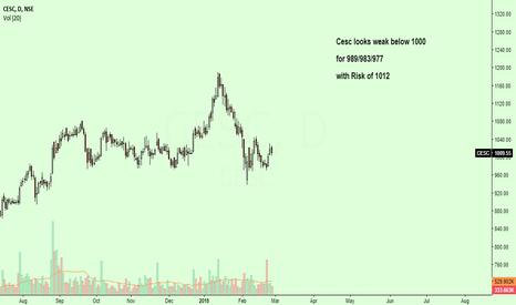 CESC: Cesc seems to be weak...