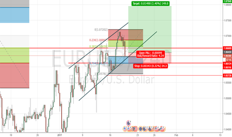 EURUSD: EURUSD Long Entry Retracement prediction.