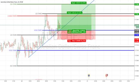 AUDCHF: AUDCHF: Short term trend line retest long