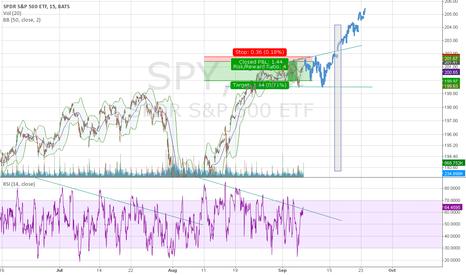 SPY: SPY, if FED won't reduce QE by other 10B next week