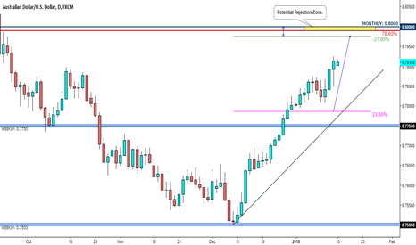 AUDUSD: AUD/USD - Market Update - Price expected to reach 0.80000
