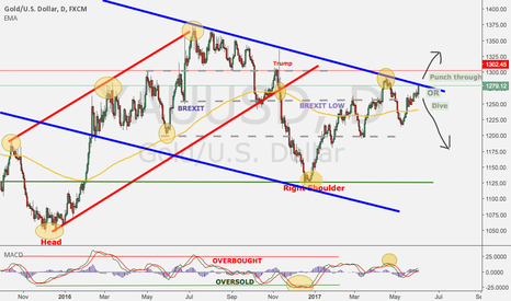 XAUUSD: Punch through or dive