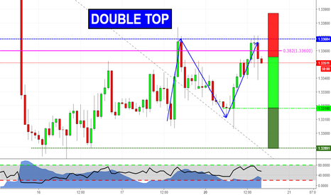 USDCAD: Double Top on USDCAD