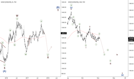 GOLD: GOLD - third wave coming soon