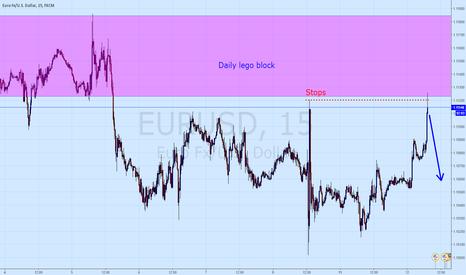 EURUSD: Eur-ohhh daily block