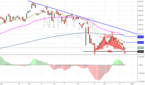 NIFTY: Butterfly pattern completed with double bottom