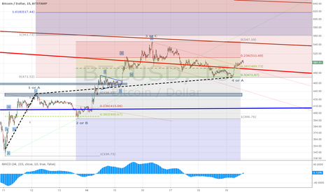 BTCUSD: After a nice wave 4, we expect ladt up wave 5.