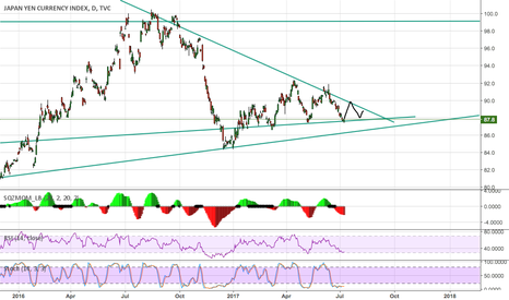 JXY: JXY looking for a nice push to continue the channel