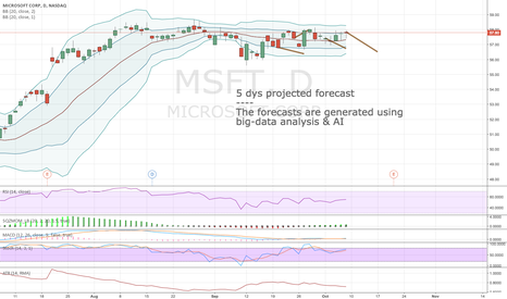 MSFT: Algorithmic short-term forecast for 10:th Oct