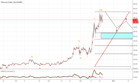 ETHUSD: ETHUSD UPDATED Wave Count