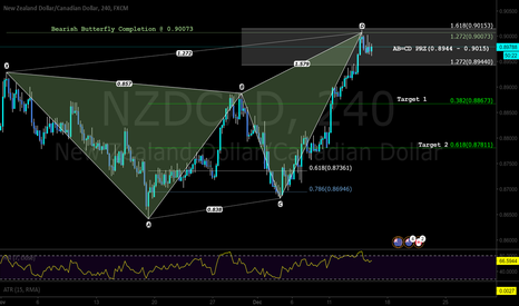 NZDCAD: Looking to Short on this market as price is inside my AB=CD PRZ