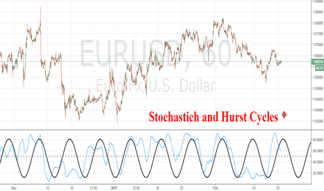 EURUSD: How the Stoch helps you analyse the Hurst Cycles.
