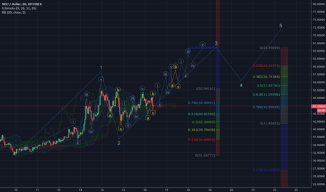 NEOUSD: NEOUSD 1 and 4 hour wave Elliot wave projections