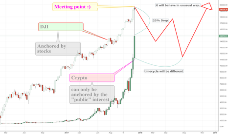 BTCUSD: BTC we will probably have a deeper correction