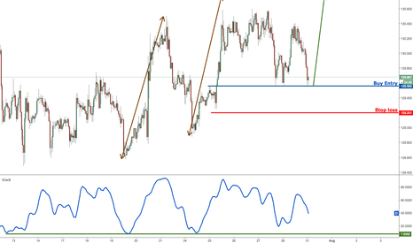 EURJPY: EURJPY profit target reached perfectly. Prepare to buy