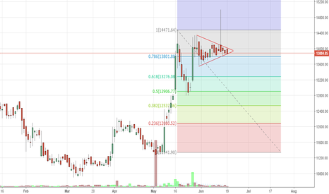 3MINDIA: 3M India - Symmetric Triangle