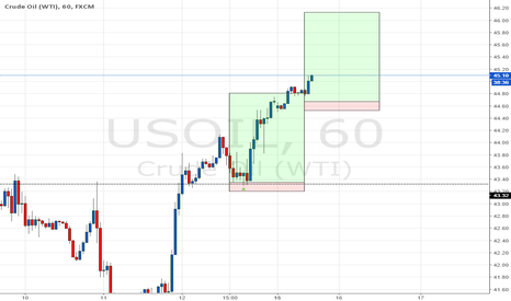 USOIL: oil panic continues