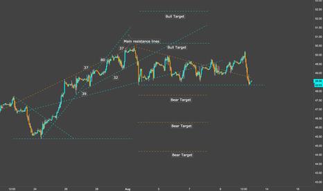 USOIL: Long Crude Double bottom $52 target