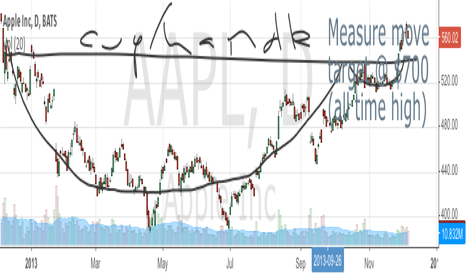 AAPL: AAPL cup and handle measure move to $700