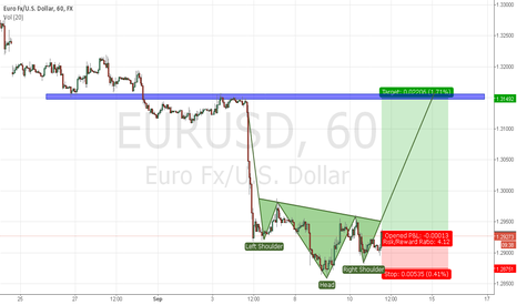 EURUSD: possible orgr h&s