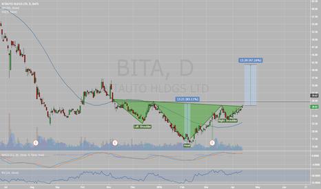 BITA: Possible inverse Head and Shoulder on BITA